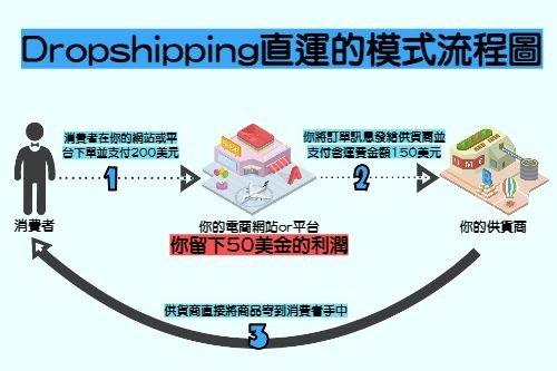 Dropshipping直運